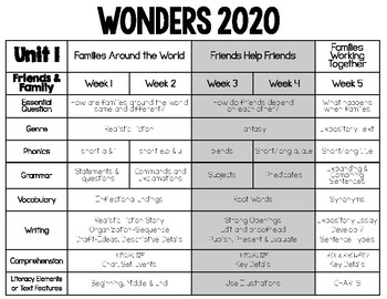 WONDERS 2nd Grade 2020 scope and Sequence