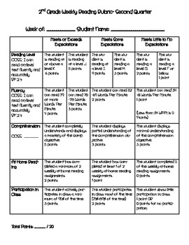 2nd Grade Weekly Reading Rubric (Common Core Aligned)