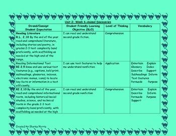 2nd Grade Wonders Reading Curriculum Map Unit 2-Week 6