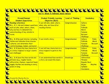 2nd Grade Wonders Reading Curriculum Map Unit 4-Week 4