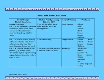 2nd Grade Wonders Reading Curriculum Map Unit 4-Week 5