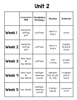 2nd Grade Wonders Reading Series: Weekly Skills At-A-Glance