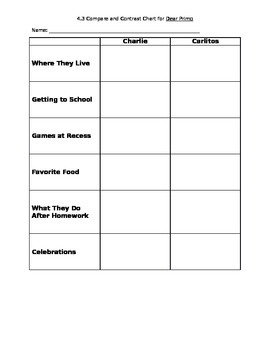 2nd Grade Wonders Unit 4 Week 3 Compare and Contrast Chart - Dear Primo