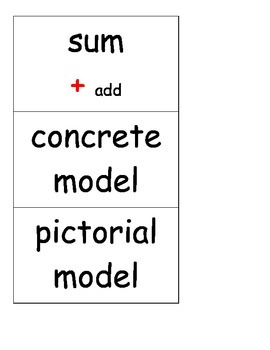 2nd Grade Word Wall Cards for Place Value(New TEKS)