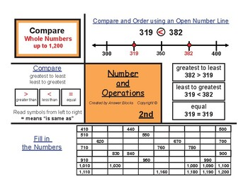 2nd Number Operations