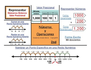 2nd Represent Whole Numbers (Spanish Version)