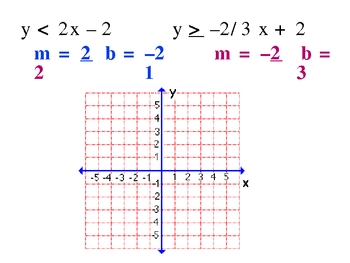 3-4 Systems of Inequalities