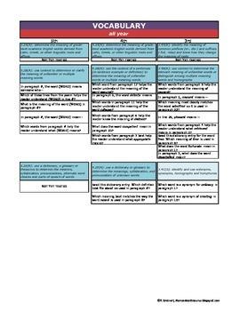 3-5 ELAR TEKS vs. STAAR Question Stems Comparison Chart