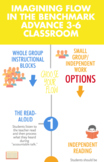 3-6 Flow Infographic for the Benchmark Advance Classroom!