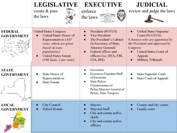 3 Branches & Levels of US Government