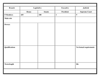3 Branches of Government Review Chart