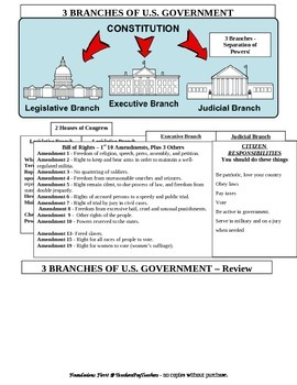 3 Branches of Government and Amendments - History.