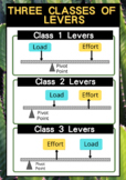 3 Classes of Levers Poster