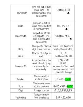 3 Column Vocabulary Study Guide for NBT common core Grade 5