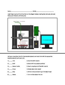 3-D Printer Parts Review/Quiz
