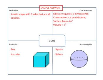 3-D Shapes Frayer Models - Geometry