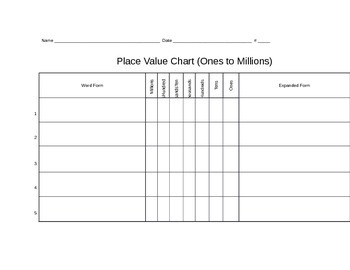 3 Different Place Value Charts (1 to 1,000,000; 1 to 10,000; .01 to 1,000)