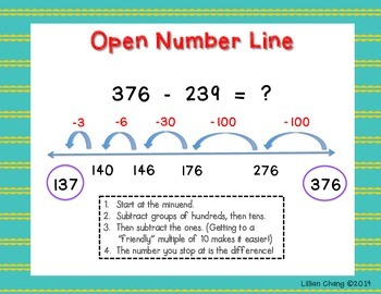 3-Digit Subtraction Strategies Posters (with regrouping)