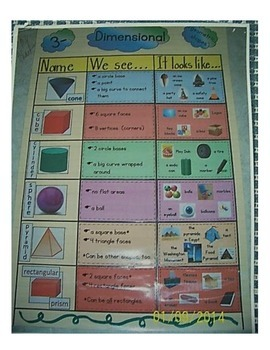 3-Dimensional Geometric Shapes Anchor Chart
