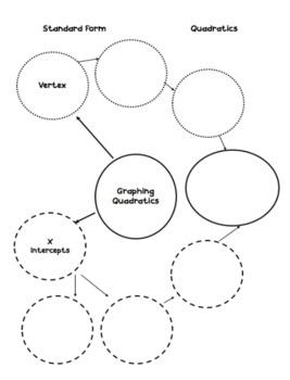 3 Forms Quadratics Note Sheets