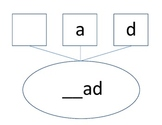 3 Letter Word Families
