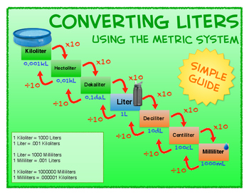 3 Metric System Conversion Posters