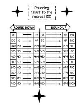 3.NBT.A.1 - Round whole numbers to the nearest 100