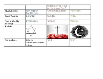 3 Religions of the Middle East