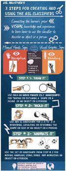 """""""3 Steps for Creating and Using the ASL Classifier"""" Infographic"""