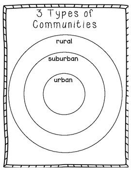 3 Types of Communities