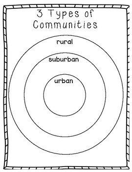 3 Types of Communities