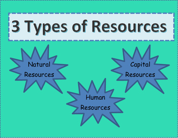 3 Types of Resources Foldable