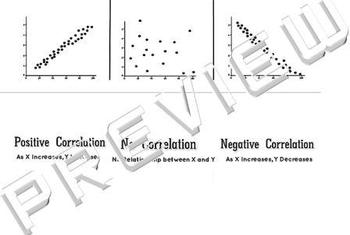 3 Types of Scatter Plots Graphs of Correlations Foldable Interactive Notebook