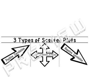 3 Types of Scatter Plots Graphs of Correlations Foldable I