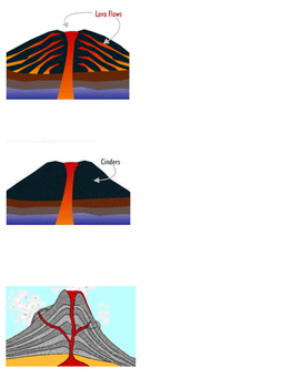 3 Types of Volcanoes Foldable