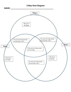 3 Way Venn Diagram Template With Instructions By The Us History
