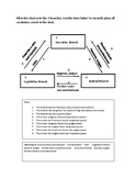 3 branches checks and balances chart