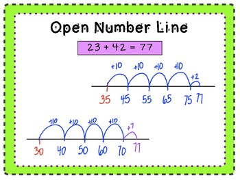 3-digit Addition and Subtraction with Open Number Line