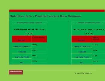 33 Nutrients in sesame seeds