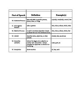 35 Parts of Speech Organizers