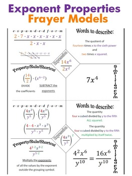 36) Exponent Properties Frayer Models for INB, Practice, or Notes (1/2 sheets)