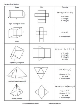 3D Figures, Nets, and Surface Area Notes & Constructions