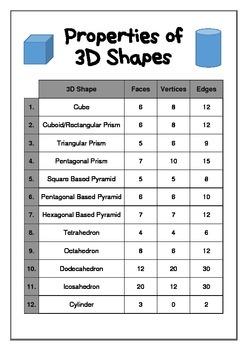 3D Objects Properties