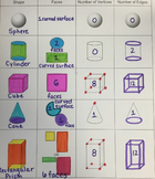 3D Shapes Anchor Charts