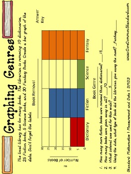 3.MD.3 Third Grade Common Core Worksheets, Activity, and Poster