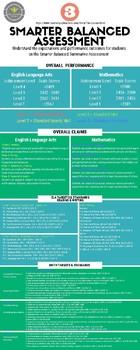3RD - Smarter Balanced Summative Assessment Reference Sheet