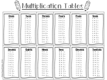 3rd, 4th Grade Math - Multiplication Chart