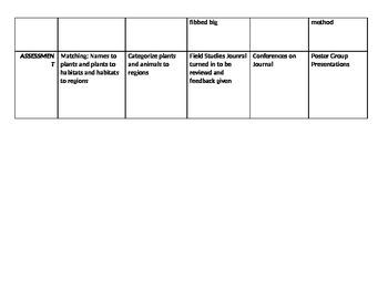 3rd Grade 6 week Science Unit Map