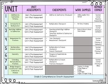 3rd Grade Bridges Assessment Overview