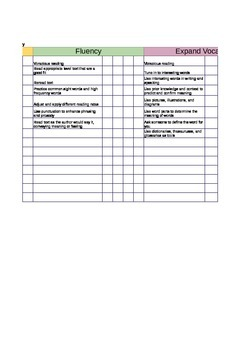 3rd Grade CAFE checkpoint rubric